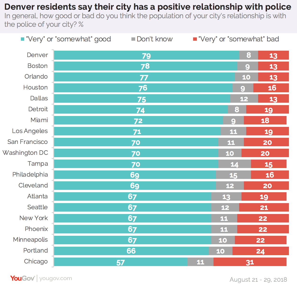 Chart: What residents say about their city's relationship with police