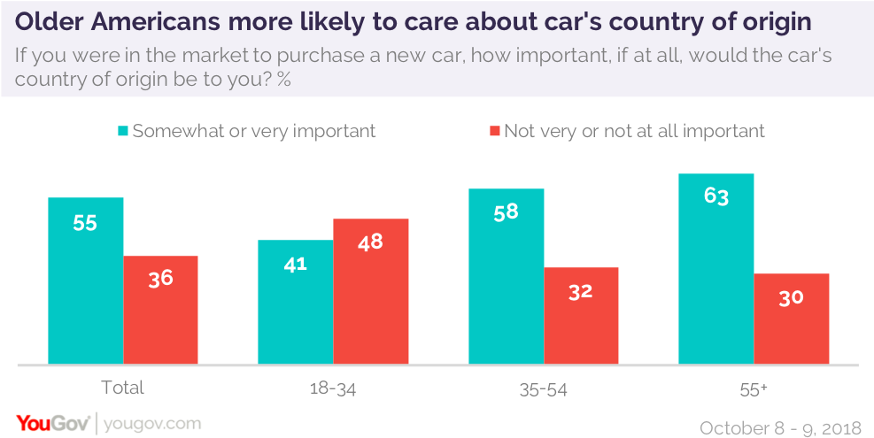 Over half of Americans prefer purchasing cars rather than