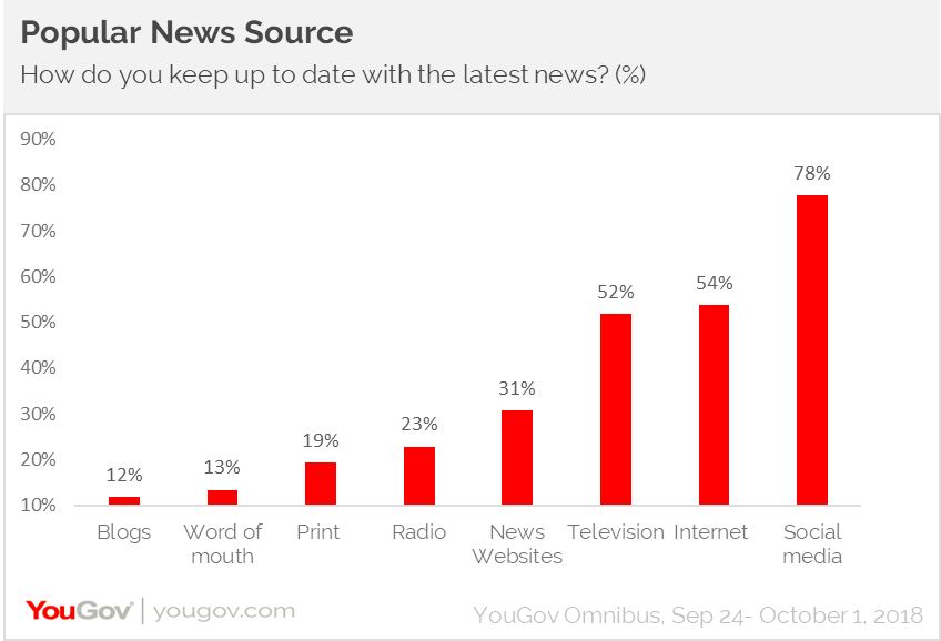 Popular news sources
