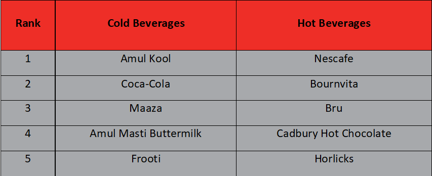 Most preferred beverages