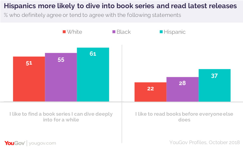 Hispanics More Likely To Get The Word Out When They Read A
