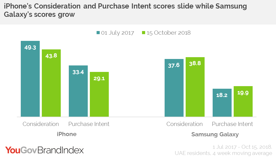 iPhone vs Samsung Galaxy: Consideration vs Purchade Intent