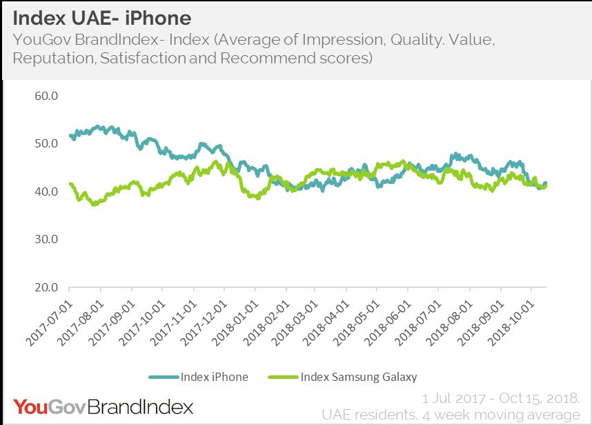 iPhone vs Samsung Galaxy: Index scores