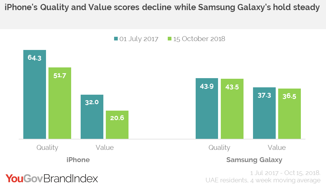 iPhone vs Samsung Galaxy: Quality vs Value