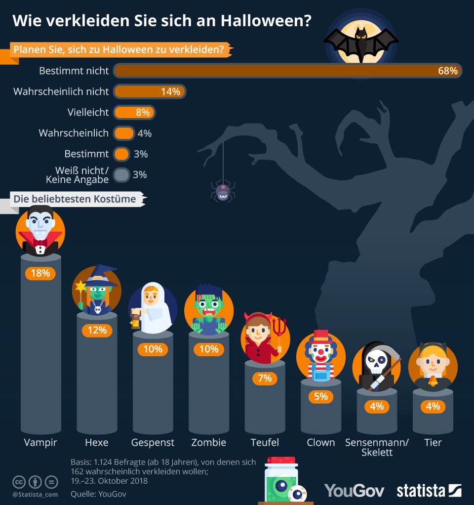 Kostüme an Halloween
