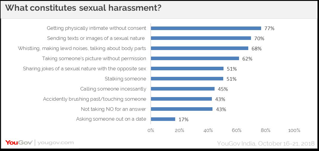 What constitutes sexual harassment?