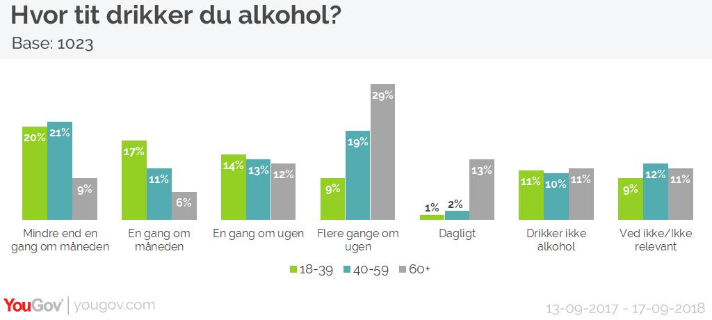 Alkoholforbrug