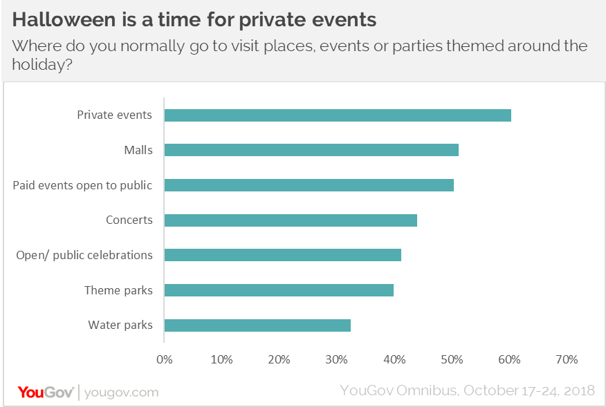Halloween is a time for private events