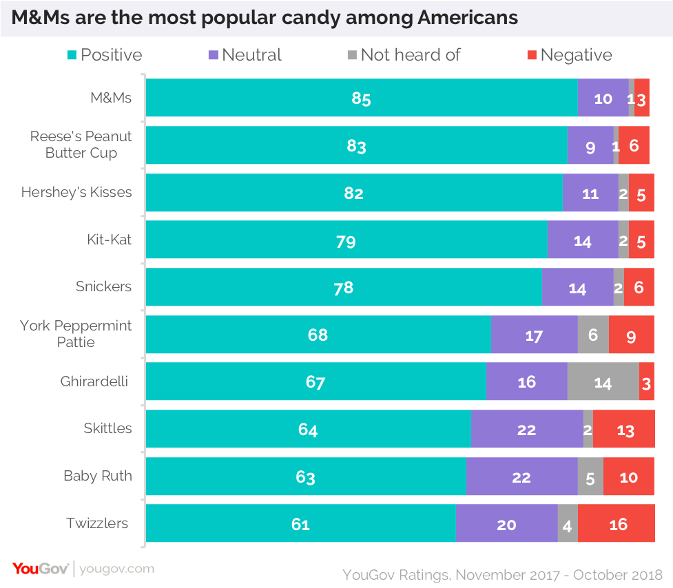 M&Ms, Reese's are the most popular candies in the US | YouGov