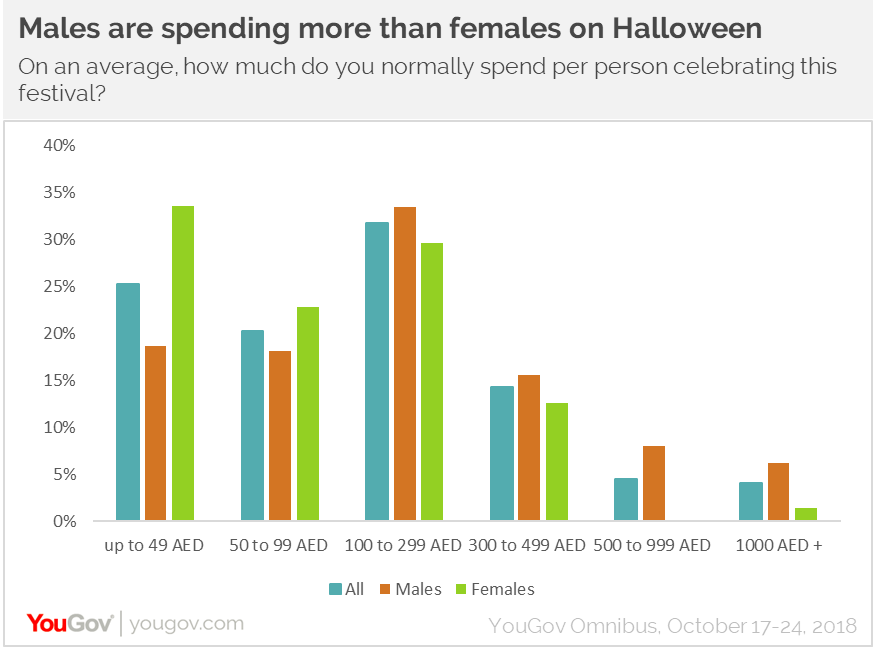 Males are spending more than females