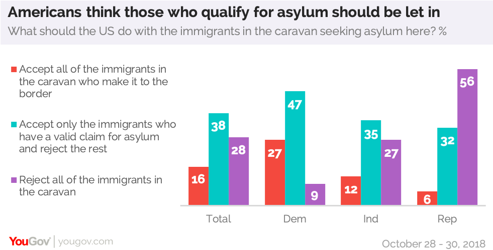 Perhaps a nation of immigrants no longer | YouGov