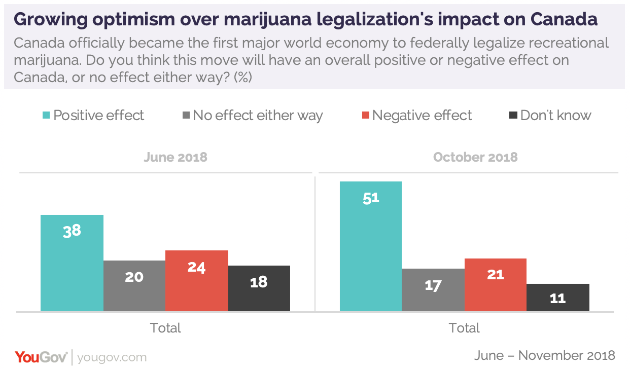 Canada legalized marijuana and over half of Americans believe it