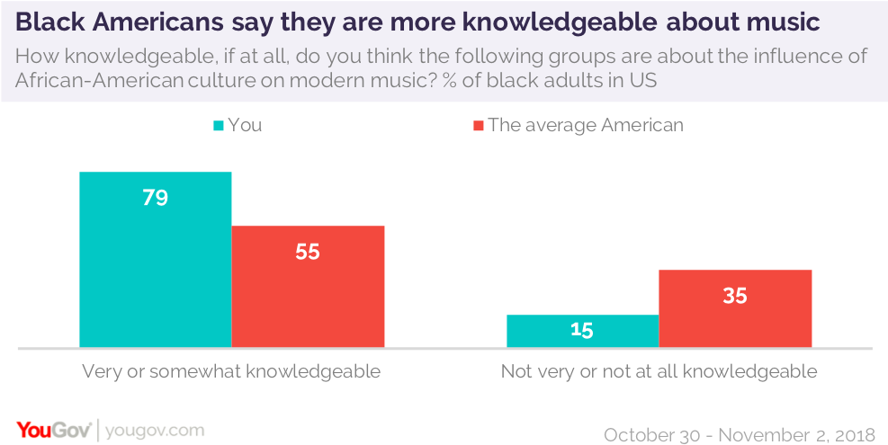 More than two-thirds of black Americans say music helps them