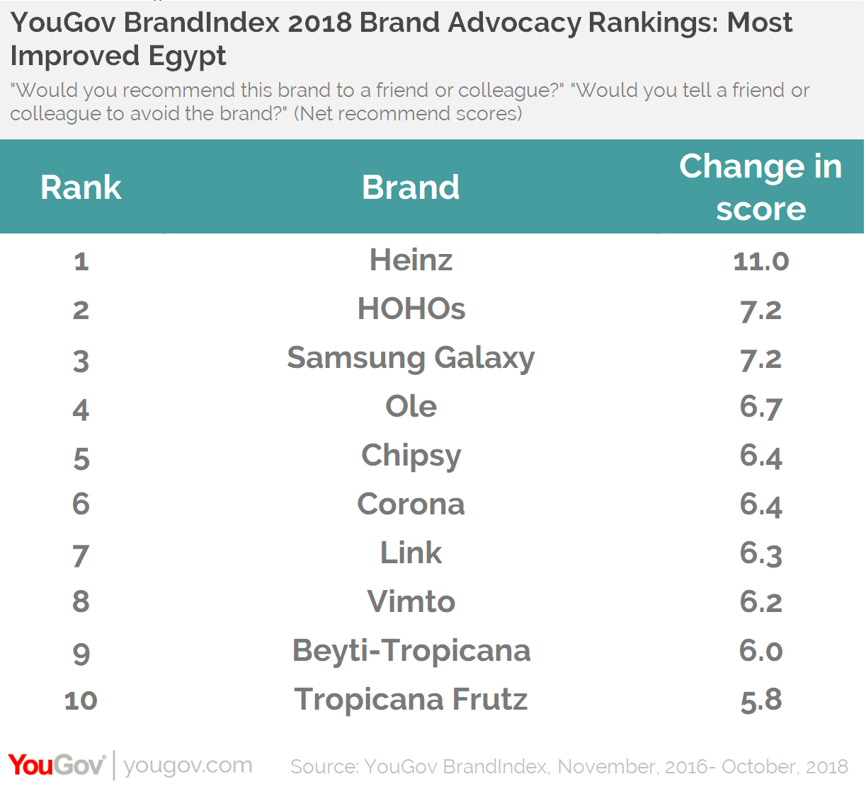 YouGov BrandIndex 2018 Brand Advocacy Rankings:Most improved Egypt