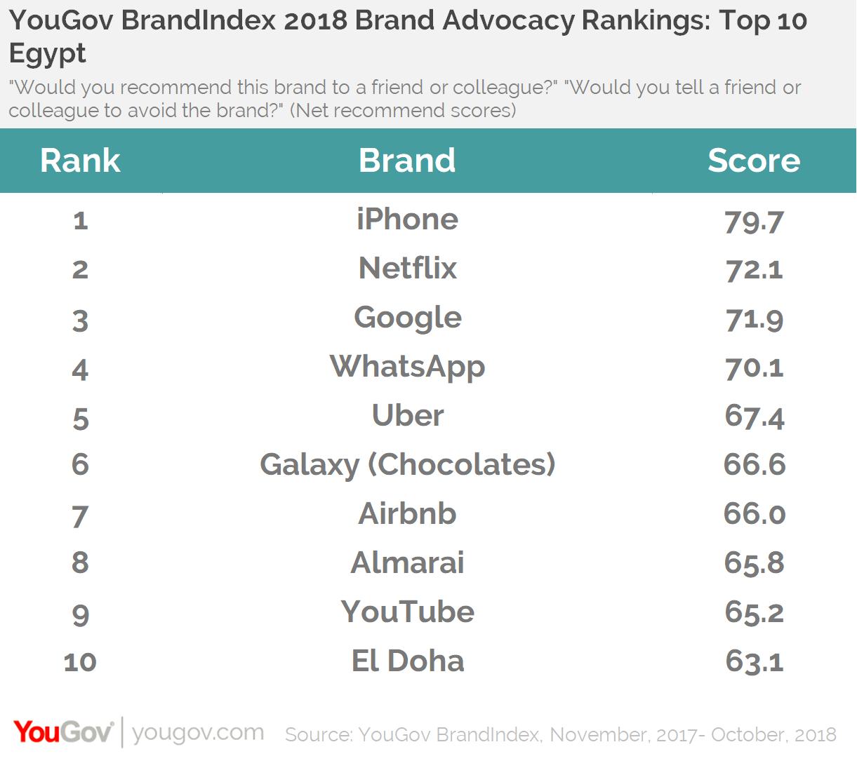 YouGov BrandIndex 2018 Brand Advocacy Rankings: Top 10 Egypt
