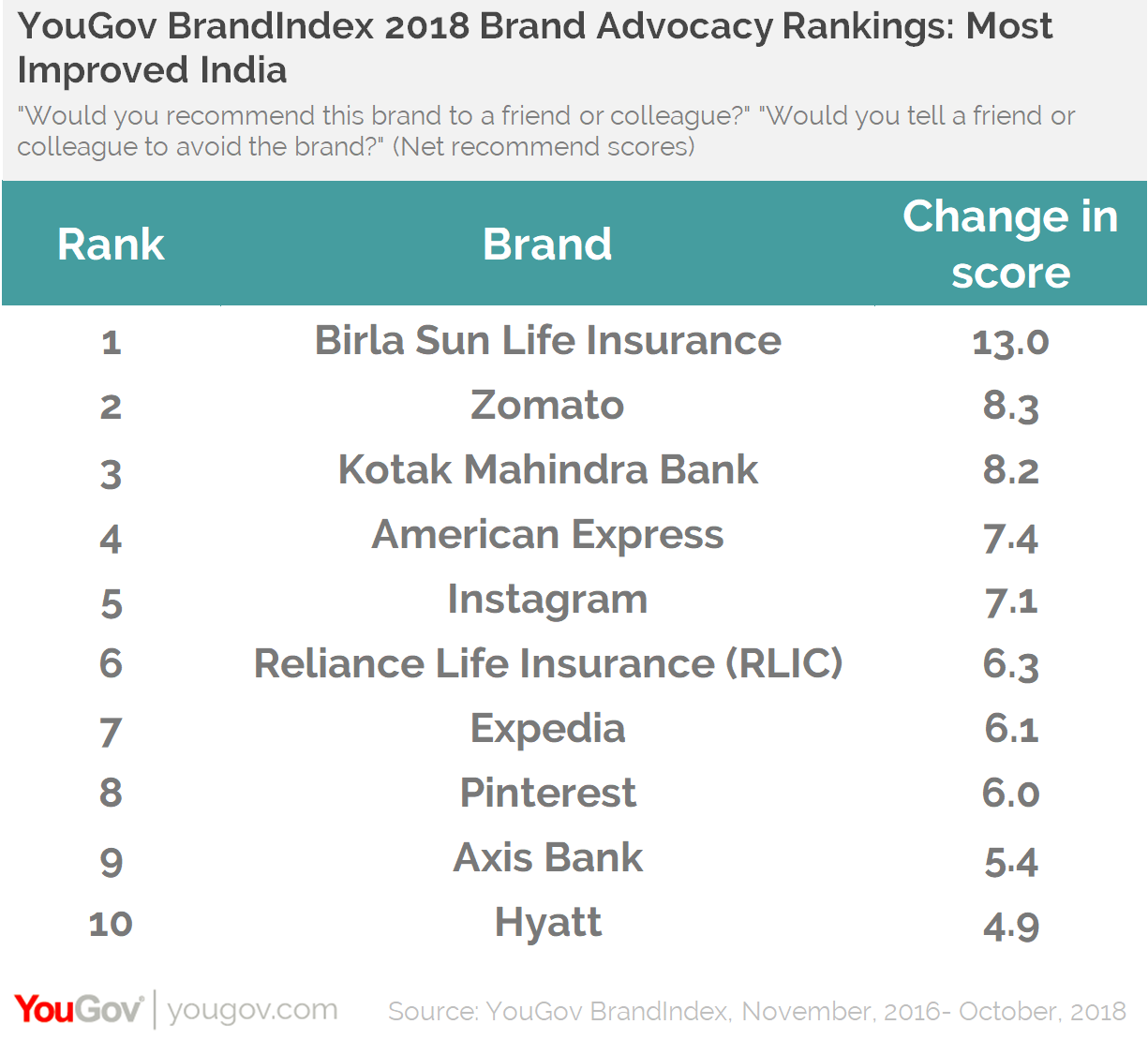 YouGov BrandIndex 2018 Brand Advocacy Rankings: Most Improved India