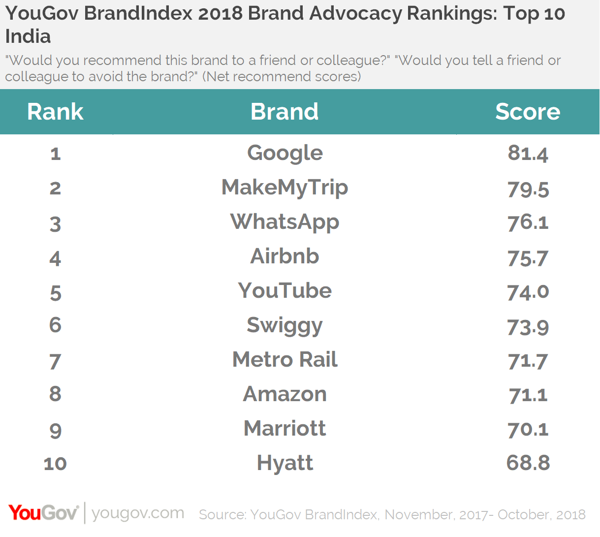 YouGov BrandIndex 2018 Brand Advocacy Rankings: Top 10 India