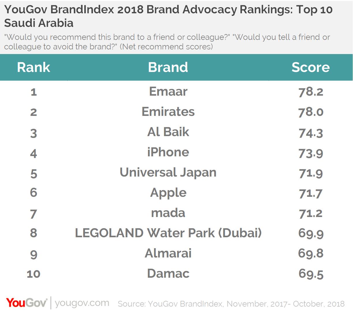 YouGov BrandIndex 2018 Brand Advocacy Rankings: Top 10 KSA