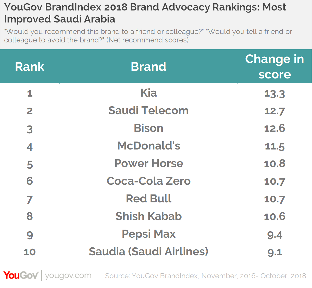YouGov BrandIndex 2018 Brand Advocacy rankings: Most improved KSA