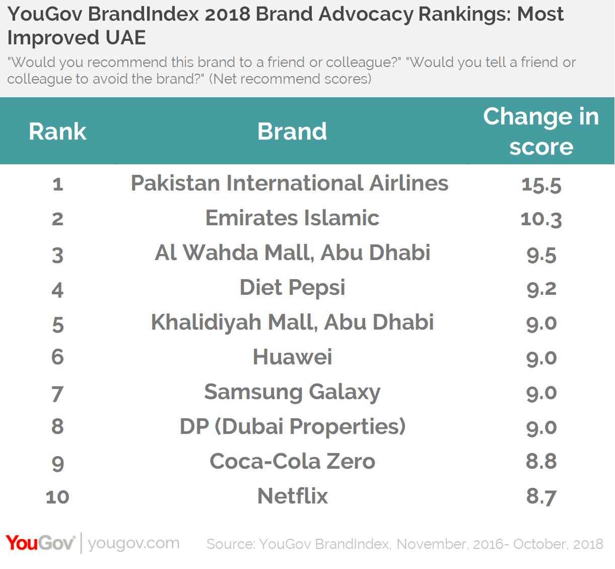 YouGov BrandIndex 2018 Brand Advocacy Rankings- Top 10 UAE