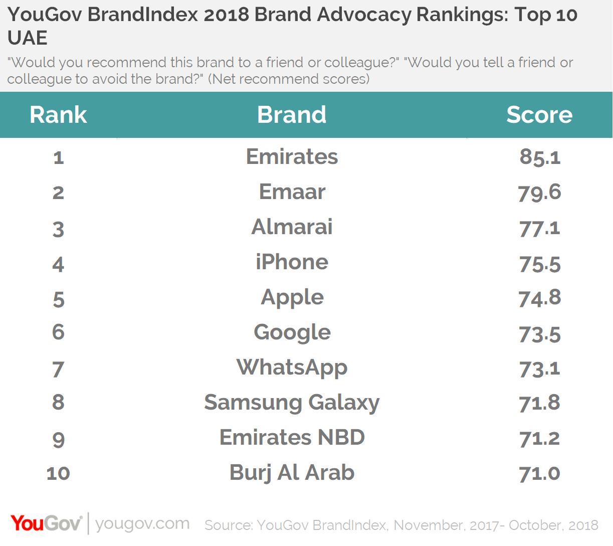 YouGov BrandIndex 2018 Brand Advocacy Rankings: Top 10 UAE