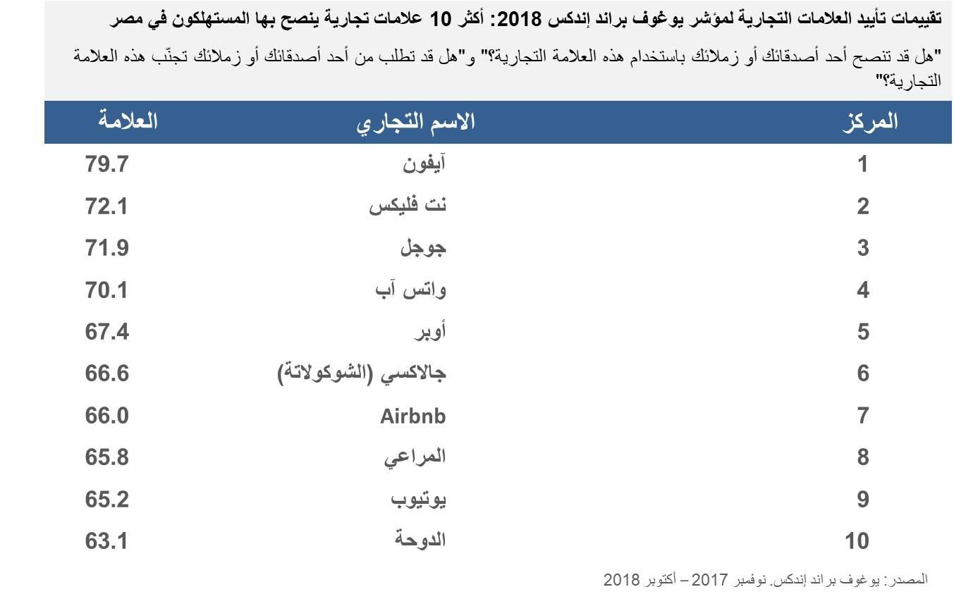 Egypt top 10