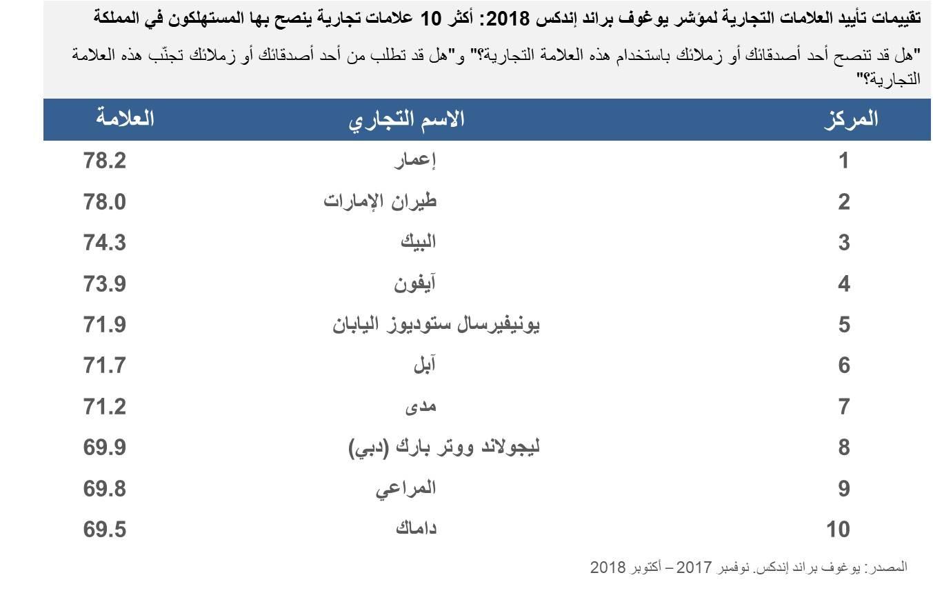KSA top 10