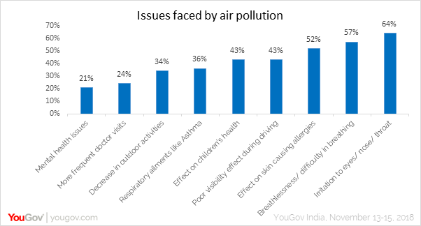 Issues faced by air pollution