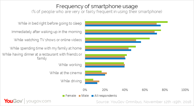 Frequency of using smartphones