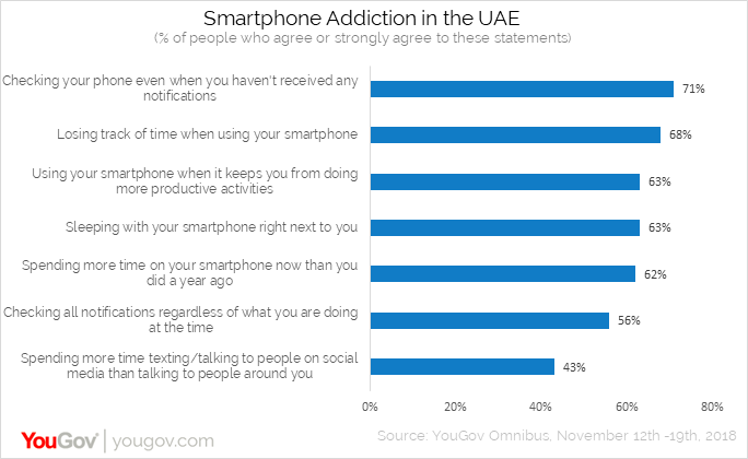 Addiction to smartphones