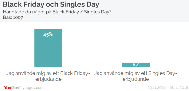 Black Friday - Singles Day