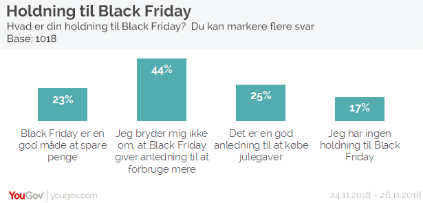 Holdning til Black Friday