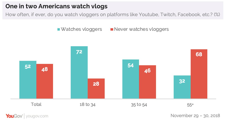 Vlog watching is especially popular among minorities | YouGov