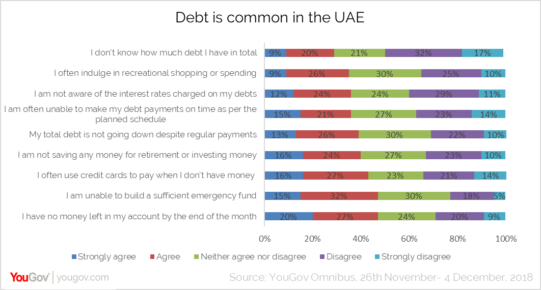 Debt is common in the UAE