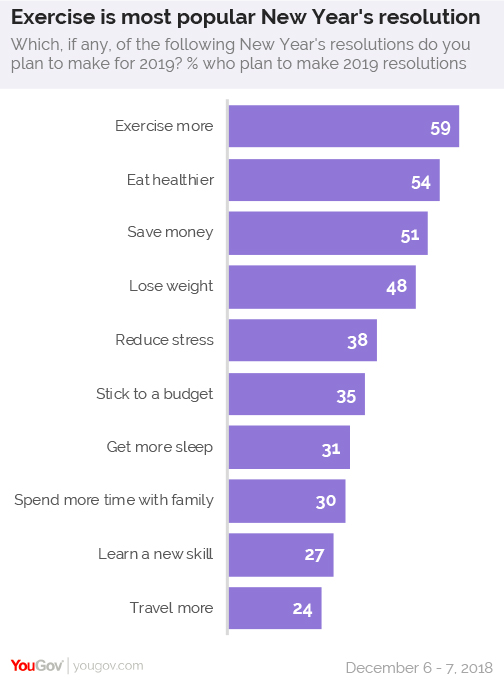 Exercising more and eating healthier are this year's most popular