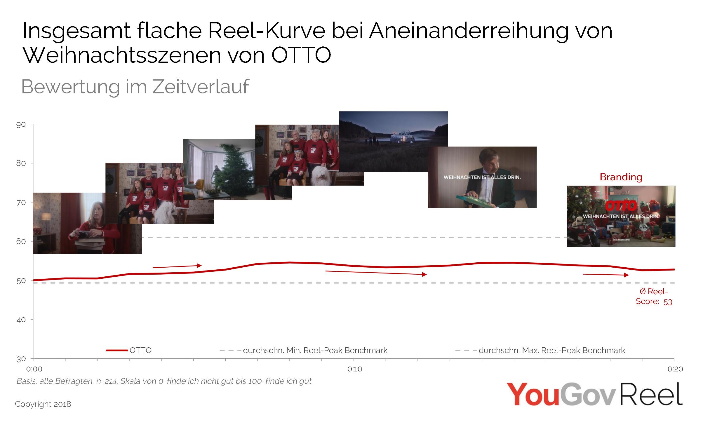Otto Weihnachtsbeleuchtung.Yougov Lichterketten Sind Kein Ersatz Für Eine Gute Story