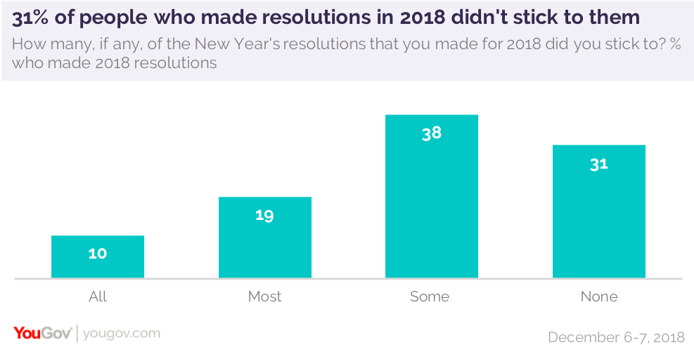 Exercising More And Eating Healthier Are This Year S Most Popular New Year S Resolutions Yougov