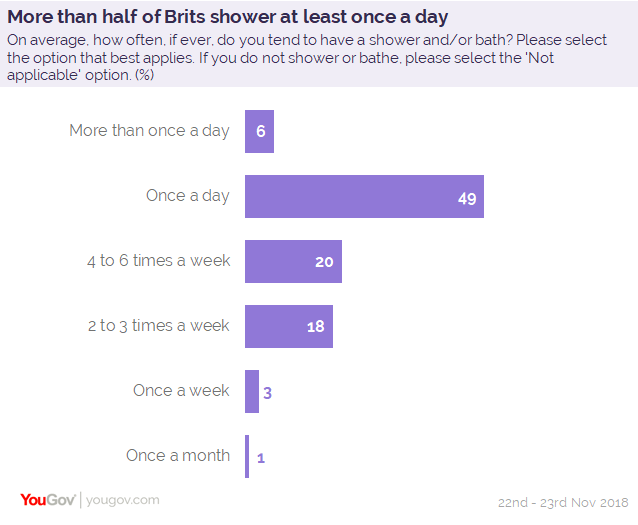 Three Quarters Of Brits Shower Too Much Yougov