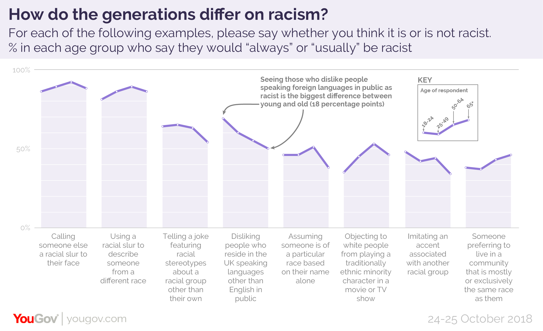 British Attitudes to Racism Racism%20by%20age-01
