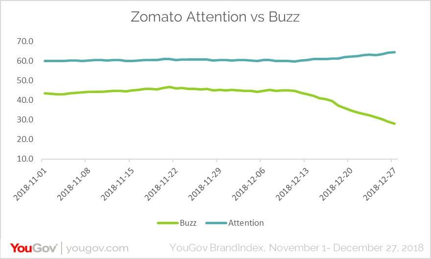 Zomato: Attention vs Buzz