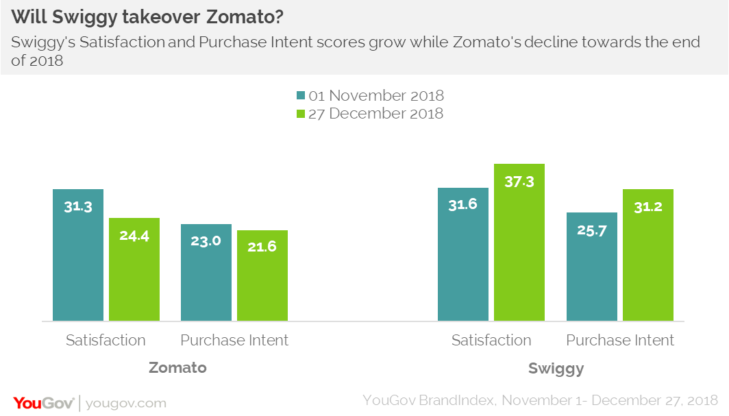Zomato Satisfaction vs Swiggy Satisfaction