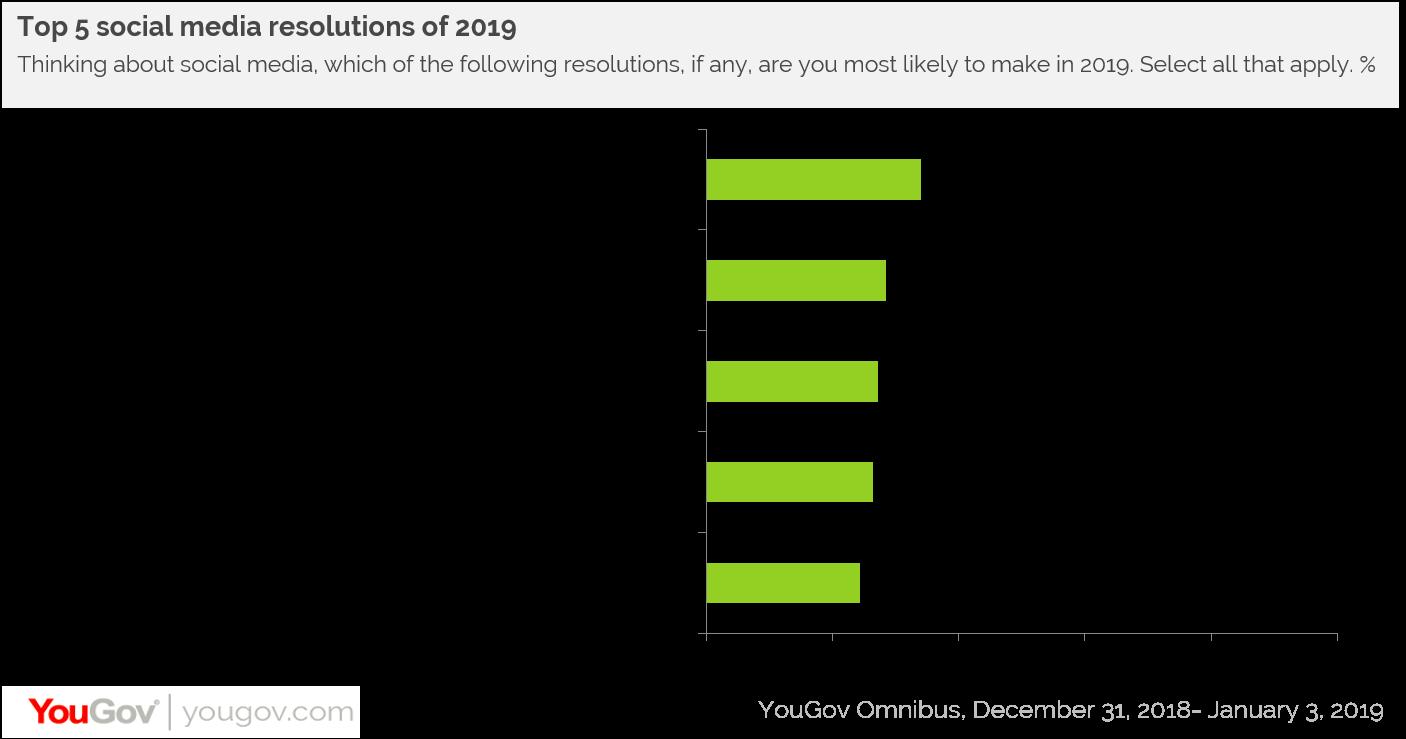 Top 5 social media resolutions in 2019