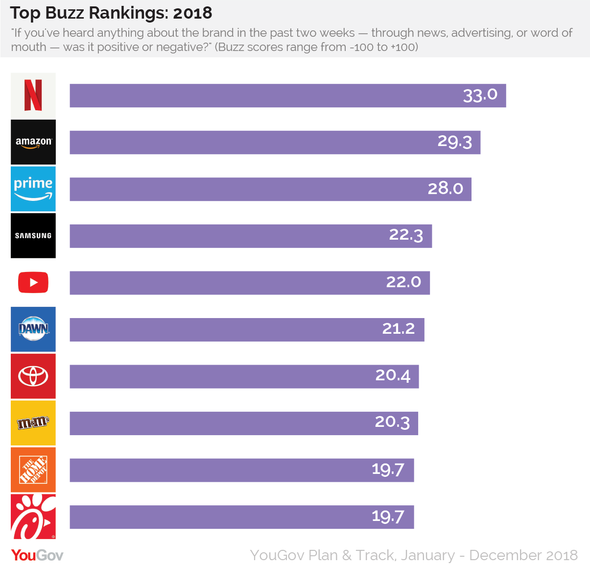 Image result for netflix buzz ranking