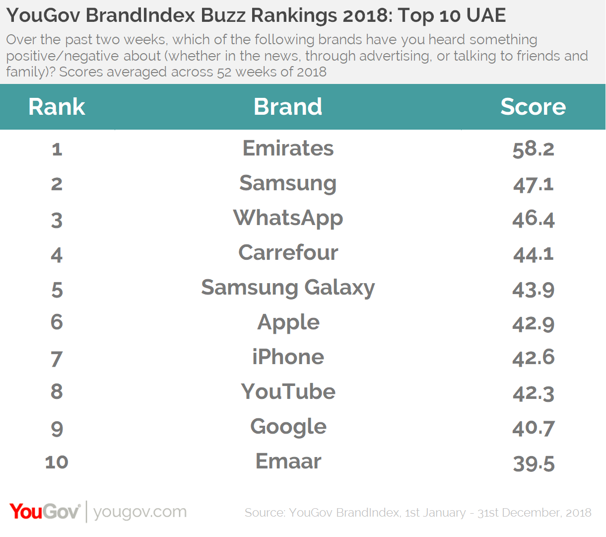 YouGov BrandIndex Buzz Rankings 2018: Top 10 UAE