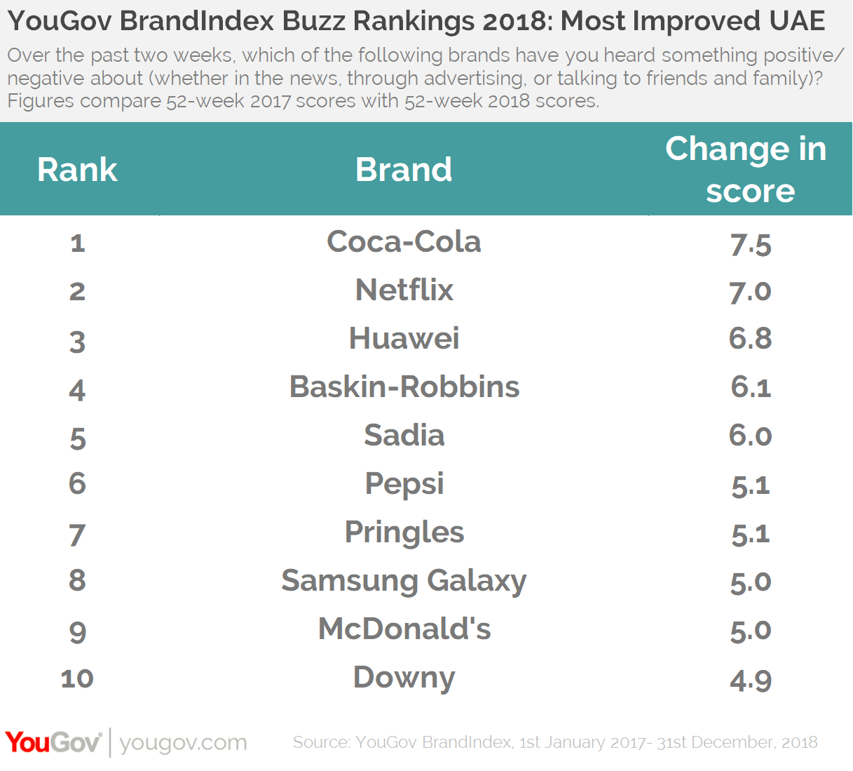 YouGov BrandIndex Buzz Rankings 2018- UAE Most Improved