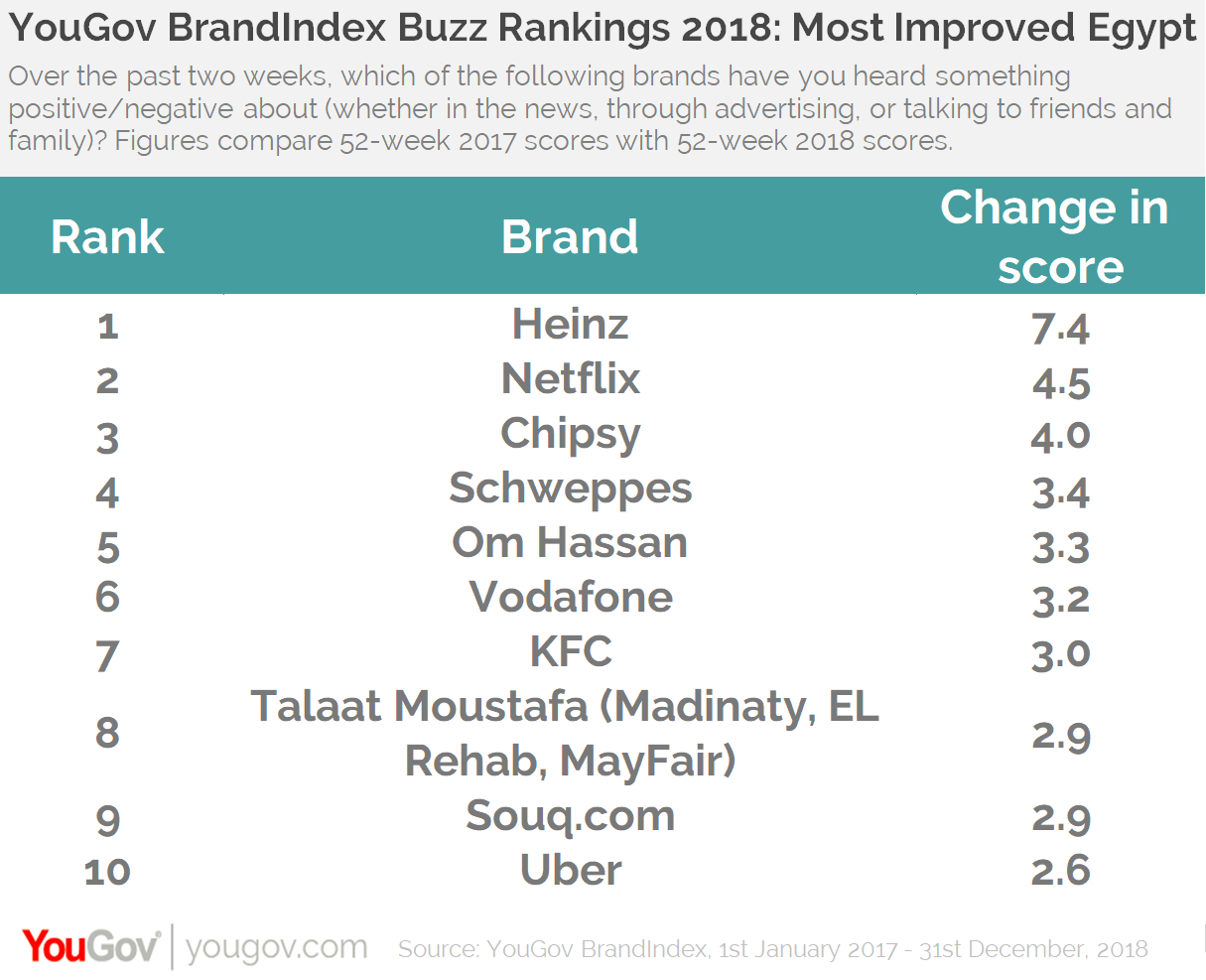 Buzz Rankings 2018- Most Improved Egypt