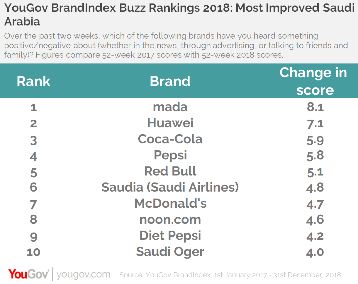 Buzz Rankings 2018- Most Improved KSA