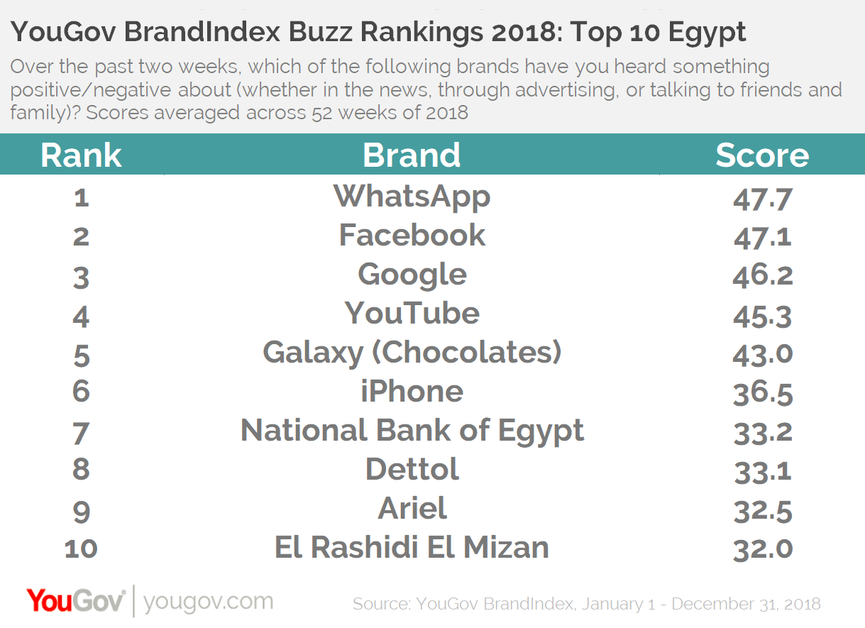 YouGov BrandIndex Buzz Rankings 2018: Top 10 Egypt