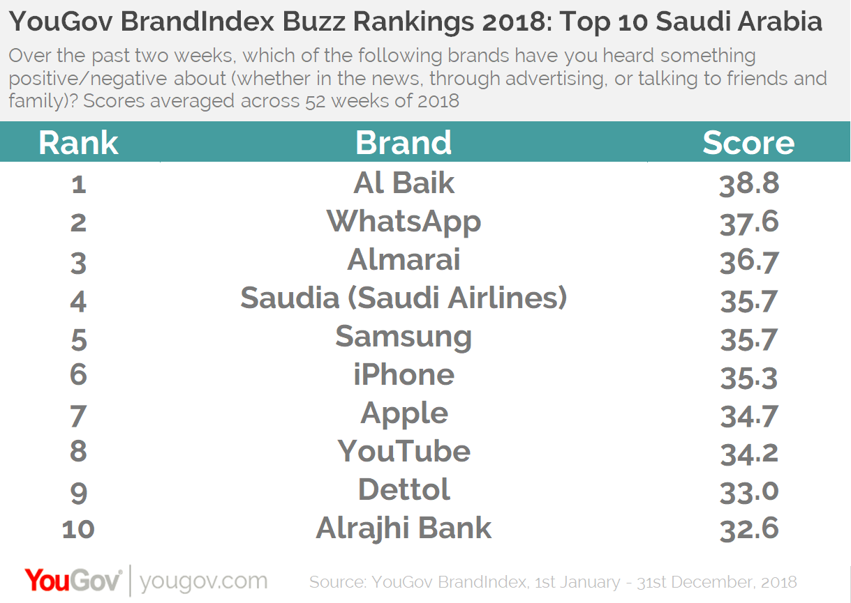 YouGov BrandIndex Buzz Rankings 2018: Top 10 KSA