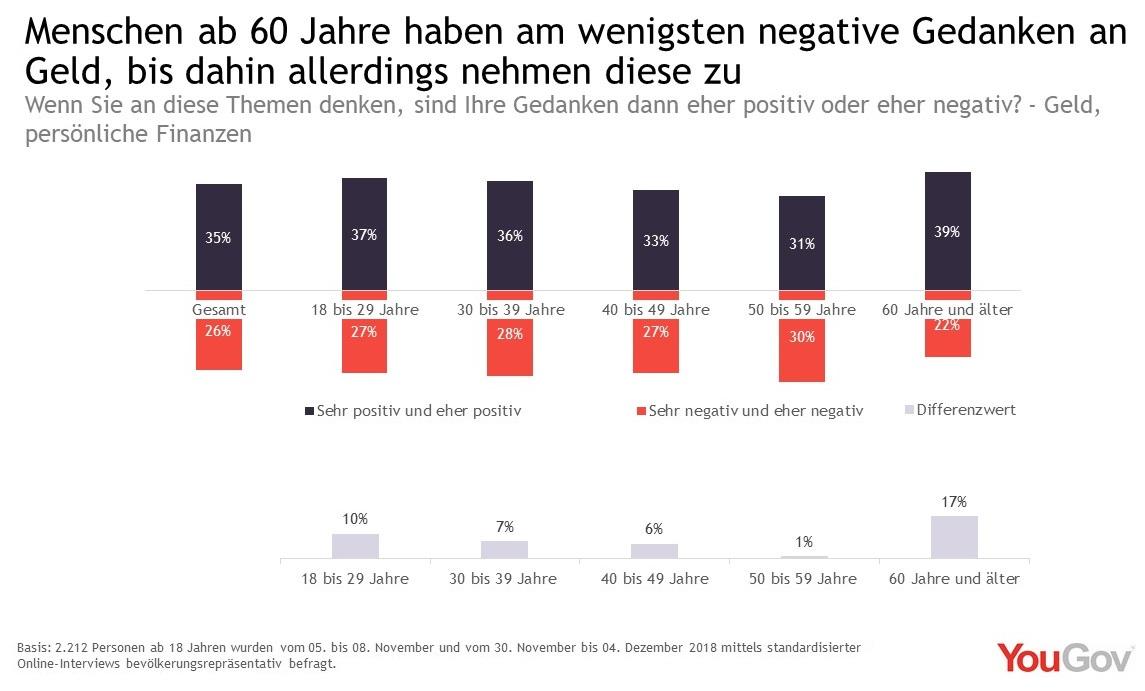 Gedanken an Geld sind bis 60 Jahre negativer